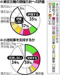 20210628-OYT1I50012-T.jpg  根強い小池都知事の人気、五輪批判層の支持で都民ファに勢い…読売世論調査 2021/06/28 07:29 新型コロナ  読売新聞社が東京都議選(定数127)を前に都民を対象に行った世論調査では、投票先の政党として自民党を挙げた人が最も多かったものの、割合は下がった。一方、小池百合子知事が特別顧問を務める地域政党・都民ファーストの会が、東京五輪の有観客開催に批判的な層などを取り込み、勢いを増している。   調査結果について、自民党の野田聖子幹事長代行は27日、「政治とカネ」の問題で離党した秋元司衆院議員、菅原一秀・前経済産業相がともに東京選出だったことが影響している可能性があると指摘。その上で、「首都では、地方以上に政治とカネの問題が響きやすい面がある。逆風に負けず、自民、公明両党での過半数の議席確保に向け、しっかり取り組みたい」と述べた。    今回の調査では、東京五輪について観客数を制限して開催することを「評価しない」としたのは57%で、「評価する」は35%。評価しない理由は「新型コロナの感染拡大が不安」が95%で最も多く、「感染対策について国や都の説明が不十分」(84%)と続いた。評価しないとした人のうち、都議選の投票先で最多となったのは都民ファの16%で、自民党(15%)を上回った。   有観客開催に前向きな自民、公明両党に対し、都民ファは無観客開催を都議選の公約に掲げている。今回の調査結果について、都民ファの荒木千陽代表は27日夜、「我々が消滅すれば都民を第一に考える党がなくなってしまう。4年前のしがらみのある議会に戻してはいけないと、都民が思い始めているのだろう」と話した。    公務を離れている都民ファ特別顧問の小池知事の支持率は59%で、前回調査(5月28~30日)の57%から、ほぼ横ばいだった。前回は知事支持層の投票先で最も多かったのは自民の29%で、都民ファは19%にとどまっていたが、今回は都民ファ26%、自民26%と並んだ。   ただ、都の新型コロナ対策については「評価する」(48%)と「評価しない」(45%)が 拮抗きっこう した。   国政で野党第1党の立憲民主党の割合は、前回調査と同じ8%で変わらなかった。立民都連会長の長妻昭衆院議員は27日、「我々は大幅に議席を伸ばす目標を掲げているが、調査結果は非常に厳しい。投票先を迷っている有権者から期待してもらえるよう、政策を訴えるしかない」と語った。