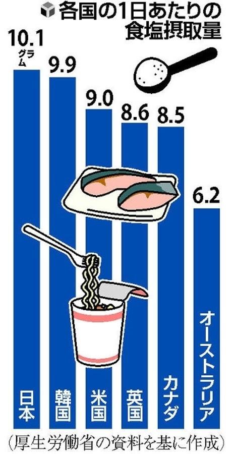 「【独自】意識しなくても「減塩」生活、商品にもあえて表示せず…産学官の連携組織で推進へ 2021/08/17 15:00  厚生労働省は減塩を推進するため、産学官の連携組織を今秋にも新設する。消費者が特に意識しなくても食塩摂取量を減らせるよう、食品メーカーや小売店などの製品開発や商品陳列の工夫を支援する。脳卒中や心筋 梗塞こうそく などのリスクを高めるとされる食塩の取り過ぎを改善し、健康寿命を延ばすのが目的だ。   厚労省によると、日本人が1日に摂取する食塩の量は平均10・1グラムで、世界保健機関(WHO)が勧める5グラム未満の2倍。欧米などと比較しても多い。しかし、国の調査では、食塩を過剰摂取している人の半数以上が食生活を改善する意思はないと回答した。    このため厚労省は、自然に減塩できる食環境を作るため、調味料や弁当、総菜に含まれる食塩に着目した。新組織には、調味料や麺類のメーカー、弁当や総菜を扱うコンビニエンスストア、スーパーなどが参加し、味付けの工夫などで減塩した商品開発を目指す。   組織では〈1〉減塩を商品にあえて表示せず、健康への関心が薄い人も意識せず買えるようにする〈2〉小売店で減塩商品を目に留まりやすい棚に置く――などの取り組みを進める。   また、栄養や消費行動の研究者も加わり、減塩でもおいしい調理法や、商品の効果的な陳列法について助言する。各企業は食塩の削減量や商品の販売量などの具体的な目標を設定し、国のウェブサイトで達成状況を公表する。社会貢献に積極的な企業としてアピールできると期待される。   減塩は海外でも注目されている。英国では2003年から政府とメーカーが協力し、パンなどに含まれる食塩を段階的に削減。心臓病や脳卒中による死亡の減少につながったとされる。   食塩の健康への影響に詳しい製鉄記念八幡病院の土橋卓也理事長は「日本人は多様な食品を取るため、業界が連携して多くの食品で減塩することが重要だ。健康に配慮した商品はコストが高くなりがちなので、競争力を維持できる仕組みも求められる」と話す。