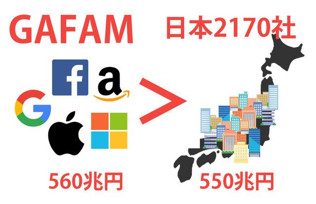 GAFAM-vs-japan-index.jpg