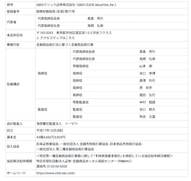 GMO.png 商号GMOクリック証券株式会社 (GMO CLICK Securities, Inc.) 登録番号関東財務局長(金商)第77号 代表者 代表取締役会長高島 秀行 代表取締役社長鬼頭 弘泰 本店所在地〒150-0043 東京都渋谷区道玄坂1-2-3 渋谷フクラス アクセスマップはこちら 事業内容金融商品取引法に基づく金融商品取引業 役員構成 取締役代表取締役会長高島 秀行 代表取締役社長鬼頭 弘泰 常務取締役山本 樹 取締役谷口 幸博 取締役唐澤 利行 取締役原 好史 取締役尾田 弘行 監査役常勤監査役中村 稔雄 監査役谷口 郁夫 監査役熊谷 文麿 会計監査人有限責任監査法人 トーマツ 設立平成17年10月28日 資本金43億4,666万3,925円 加入協会日本証券業協会、一般社団法人 金融先物取引業協会、日本商品先物取引協会、 一般社団法人 第二種金融商品取引業協会 指定解決紛争機関<特定第一種金融商品取引業務に関して「手続実施基本契約」を締結している指定紛争解決機関> 特定非営利活動法人証券・金融商品あっせん相談センター(FINMAC) 連絡先:0120-64-5005 ホームページhttps://www.click-sec.com/ 組織図