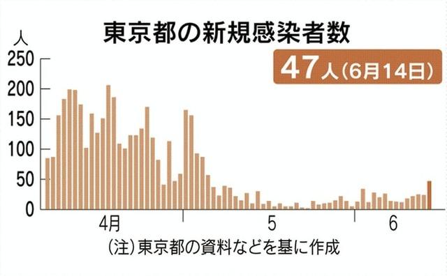 あすへの考]【コロナ禍で見えたこと】権威・規律が生んだ違い…歴史人口学者 エマニュエル・トッド氏 69 2020/05/31 05:00 新型コロナ [読者会員限定] メモをする  世界に感染を広げた新型コロナウイルスはようやく勢いを減じたように見える。米欧と日本などは「コロナ後」を見据え、日常の回復と経済の再生をめざして動き出している。   コロナ禍は特に米欧に深刻な被害を与えた。世界一の国力の米国が最多の犠牲者を出し、同じアングロサクソン系の英国が続く。フランス、イタリア、スペインも未知の伝染病に対する抵抗力の弱さを露呈した。   フランス有数の知識人で歴史人口学者のエマニュエル・トッド氏は事態をどう受けとめているのだろう。3月中旬にパリを離れ、仏北西部ブルターニュの別宅で妻子とともに過ごしているという。スマートフォンの対話アプリを通じ、思いを語ってもらった。   (編集委員 鶴原徹也)  2016年末、明治維新150年に向けてトッド氏に日本の課題を尋ねると、「私の答えは20年前から変わらない。人口減少対策です」と応じた(パリ・セーヌ左岸のトッド氏行きつけのカフェ周辺で)=鈴木竜三撮影 ただ、被害少なかった国々では、少子高齢化が真の問題  フランスは5月10日まで2か月近く外出が厳しく制限されました。人々はコロナ禍の囚人になる一方で、社会生活の停止に伴い、常日頃の心配事からは解放された。   私は1968年の5月革命を思い出します。反体制の学生反乱に労働者が呼応してゼネストを打ち、社会がマヒする中、人々は日々の気掛かりを忘れたものです。   非常事態宣言が解かれ、外出制限が緩和された今、人々はまるで感染が終息したかのように振る舞い始めている。日常への回帰と言えますが、それは現実の問題に改めて向き合うことを意味します。   まずはコロナ禍の総括です。   10万人当たりの死者数を基準にして私は考えます。先進諸国の感染状況から「重度」の国々と「軽度」の国々に二分できます。   重度で最も悲惨なのは80人超えのベルギー。スペイン、英国、イタリアが50人台で続き、フランスは40人ほど。米国は約30人です。   軽度のうち1人以下は韓国、日本、シンガポールなど。コロナ禍の猛威に震えた欧州にあって約10人のドイツ、10人を切るオーストリアは例外的に軽度といえる。   軽重の違いは文化人類学的に説明できます。重度の国には個人主義とリベラルの文化的伝統がある。軽度の国は権威主義か規律重視の伝統です。中国もそうです。概して権威主義・規律重視の伝統の国が疫病の制御に成功しています。   英米、つまりアングロサクソン圏は近代以降、世界を主導してきました。私は国際秩序を考える時、英米をひとくくりにします。ただ、コロナ被害では事情が違う。英国はスペイン、イタリアに近い。   また、米国は州によって大きく異なる。前述の通り全米は30人前後ですが、州別で最も深刻なニューヨークは約150人にも及ぶ。北東部は重度です。南東部のフロリダや西海岸のカリフォルニアはドイツ並みです。米国自体、ひとくくりにできません。   コロナ禍の特徴は高齢者の犠牲者の多さです。フランスの場合、死者の8割は75歳以上。エイズの犠牲者の多くが20歳前後だったのと対照的です。   冷酷のそしりを恐れずに歴史人口学者として指摘します。概してコロナ禍は高齢者の死期を早めたと言えます。ところで、重度の英米仏は適度な出生率を維持しています。一方で、軽度の日独韓中の出生率の低さは深刻です。長期的視野に立てば、コロナ禍ではなく、少子高齢化・人口減少こそが真に重大な国家的問題です。  マスク・防護具「世界の工場」に依存。脱中国を図るとき  フランスとドイツの感染者数はいずれも18万人台です。ところが死者はフランスが2万8000人を超えているのに対し、ドイツは約8400人。この差は文化の違いに加え、フランスの失政が影響していると私は考えます。   メルケル独首相は初期から「国民の6、7割が感染する恐れがある」と表明し、「第2次大戦以来最大の試練」と注意喚起して国民に結束を訴えました。マクロン仏大統領は夫人を伴って観劇し、外出を控える必要はないと公言しました。仏政権は「マスクに感染予防効果はない」「学校は閉鎖しない」など無分別な発言を重ねては撤回、釈明に追われたものです。初動の愚かな過ちです。   もう一つ。フランスの歴代政権はこの20年来、市場原理を重視する新自由主義政策を採るなかで、公的医療制度を縮小してきました。病床を減らし、人員を削り続けた。マクロン政権も踏襲しました。感染症の処置、治療でドイツと明暗を分けた要素です。   ただ、仏国民の大半は政権を見限りつつ、外出制限は守った。医療機関は医師